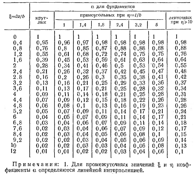 Таблица альфа