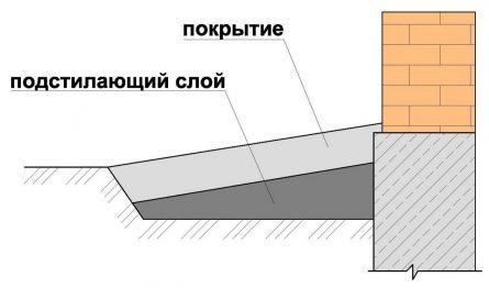 Отмостка-1