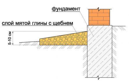 Отмостка-2