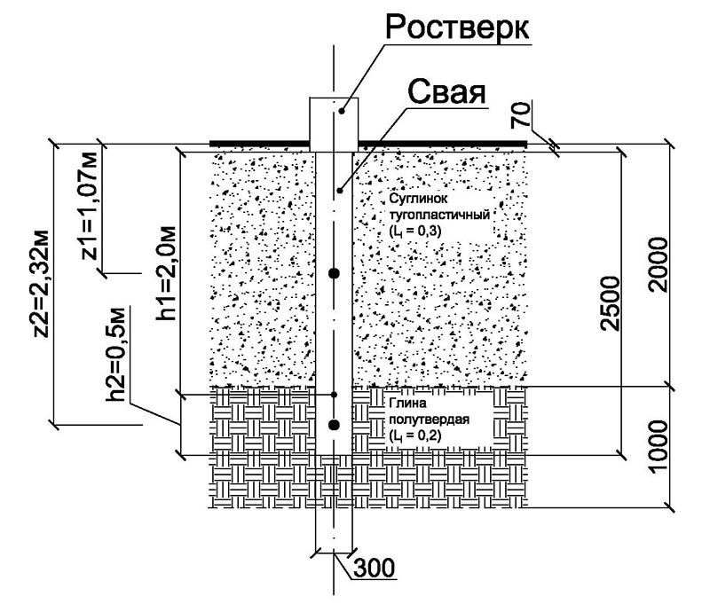 Схема свайного-фундамента